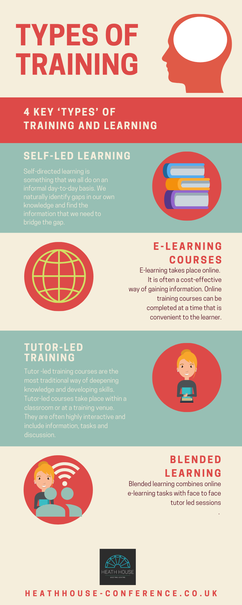 Infographic about 4 types of training