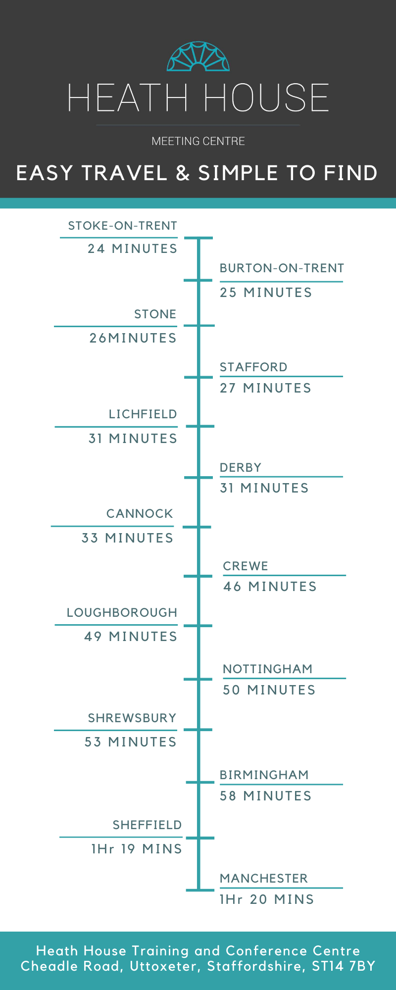 Infographic of travel time to Heath House in Uttoxeter